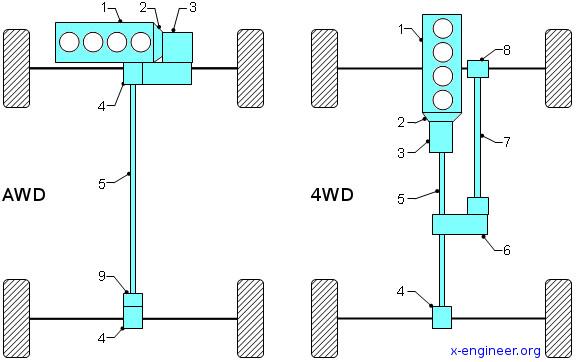 معرفی انواع مختلف سیستمهای چهار چرخ محرک