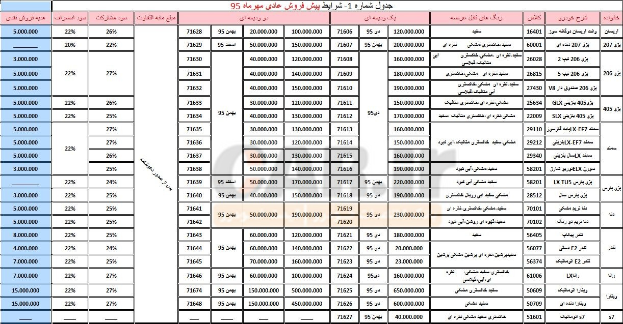 شرایط پیشفروش کلیه محصولات ایرانخودرو منتشر شد/ مهر 95