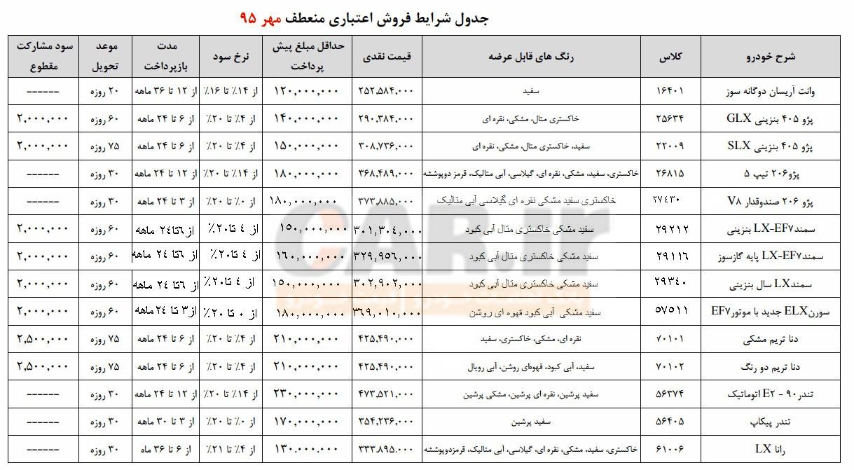 طرح جدید فروش اقساطی (منعطف) ایران خودرو / مهر 95