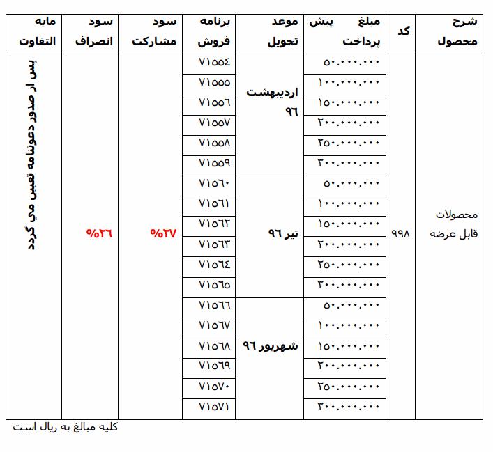 پیشفروش با سود مشارکت 27 درصدی محصولات ایرانخودرو