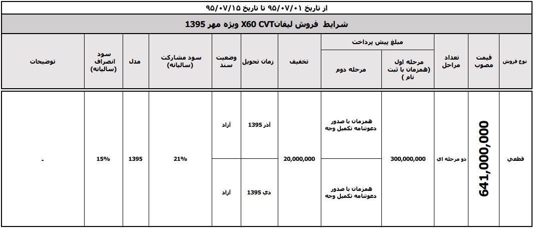 طرح های فروش مهرماه کرمان موتور