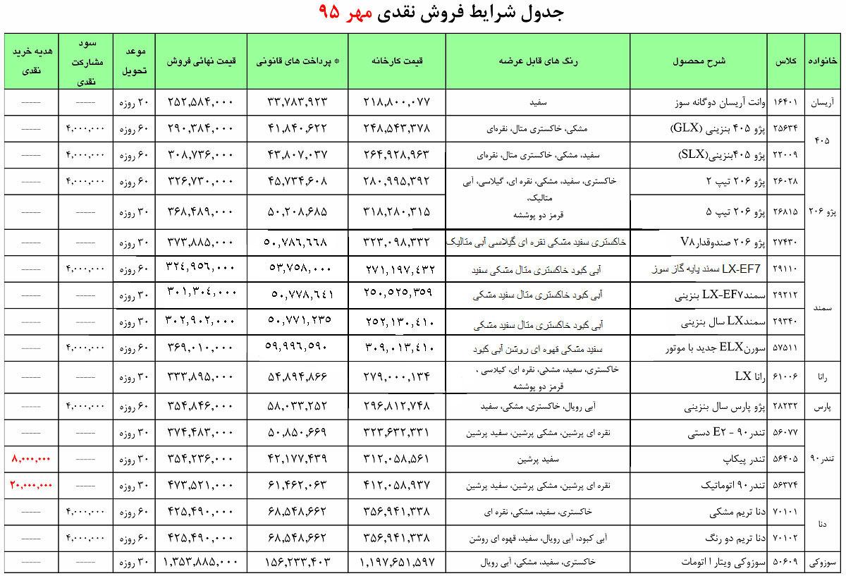شرایط فروش فوری محصولات ایران خودرو...