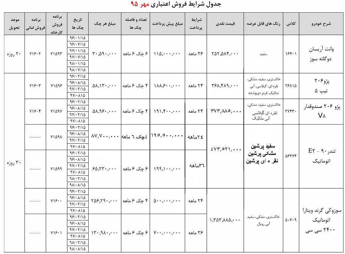 شرایط جدید فروش اقساطی محصولات ایران خودرو - مهر 95