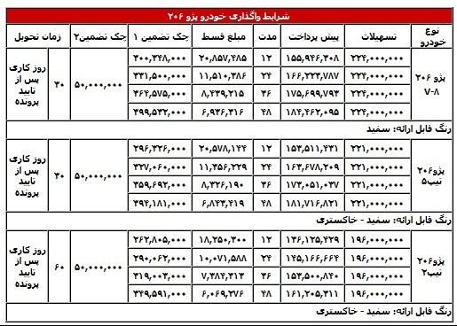 لیزینگ ملت شرایط فروش اقساطی محصولات ایران خودرو را اعلام کرد.