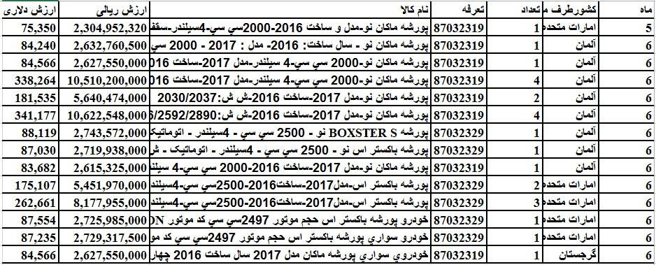 پورشه های 2017 در ایران