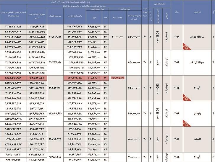 فروش اقساطی محصولات هیوندای؛ ۱۲ ماهه بدون کارمزد