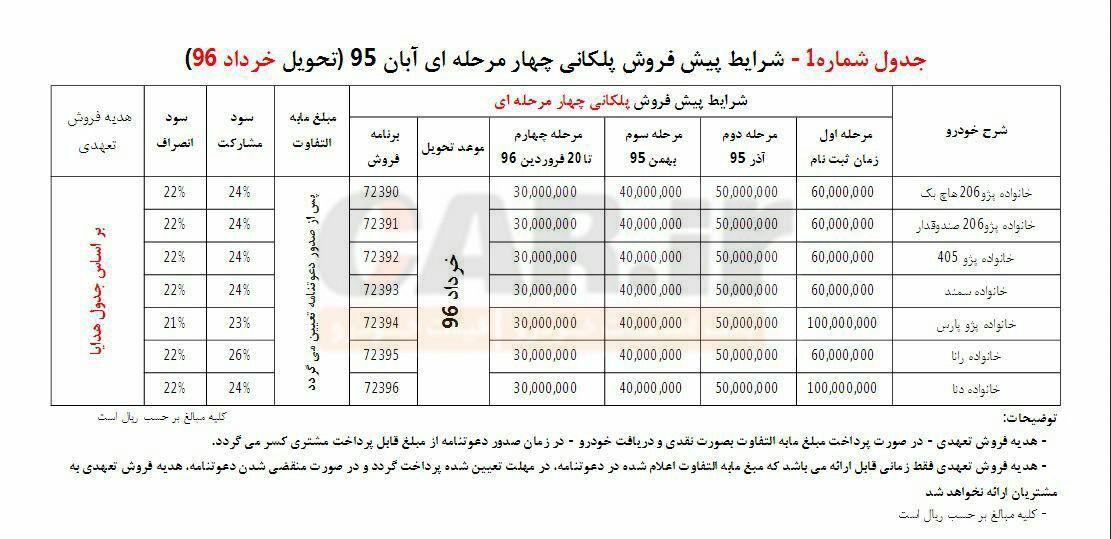 شرایط فروش اعتباری منعطف و پلکانی محصولات ایران خودرو