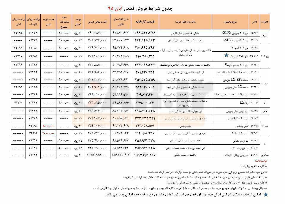 شرایط فروش قطعی محصولات ایران خودرو