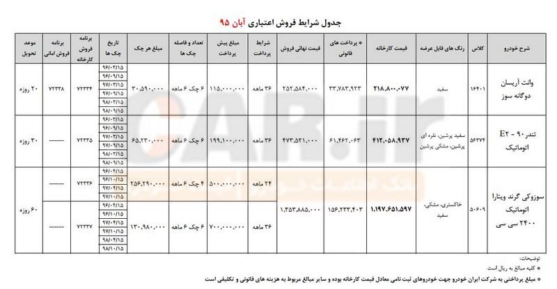 فروش اعتباری محصولات ایران خودرو ، آبان ماه 95