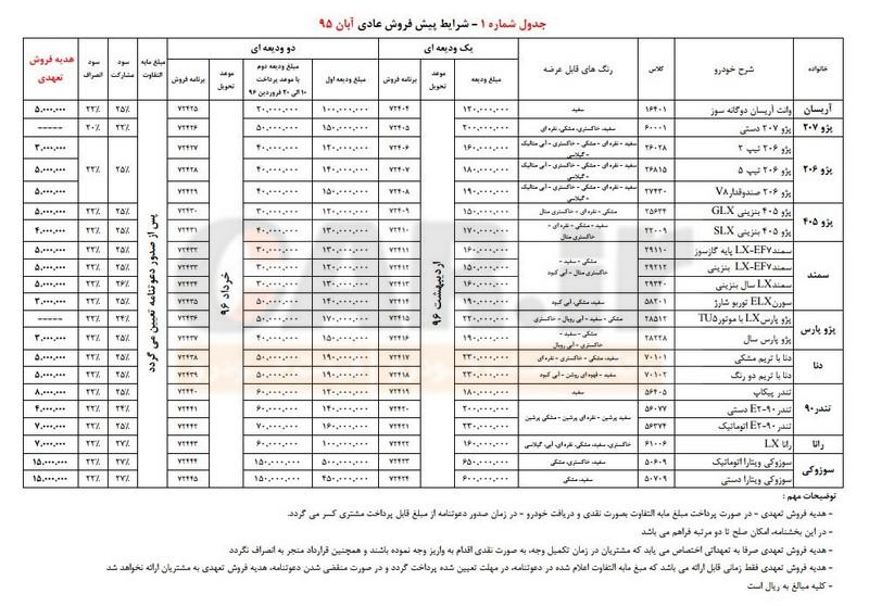 شرایط پیش فروش عادی محصولات ایران خودرو- آبان ٩۵