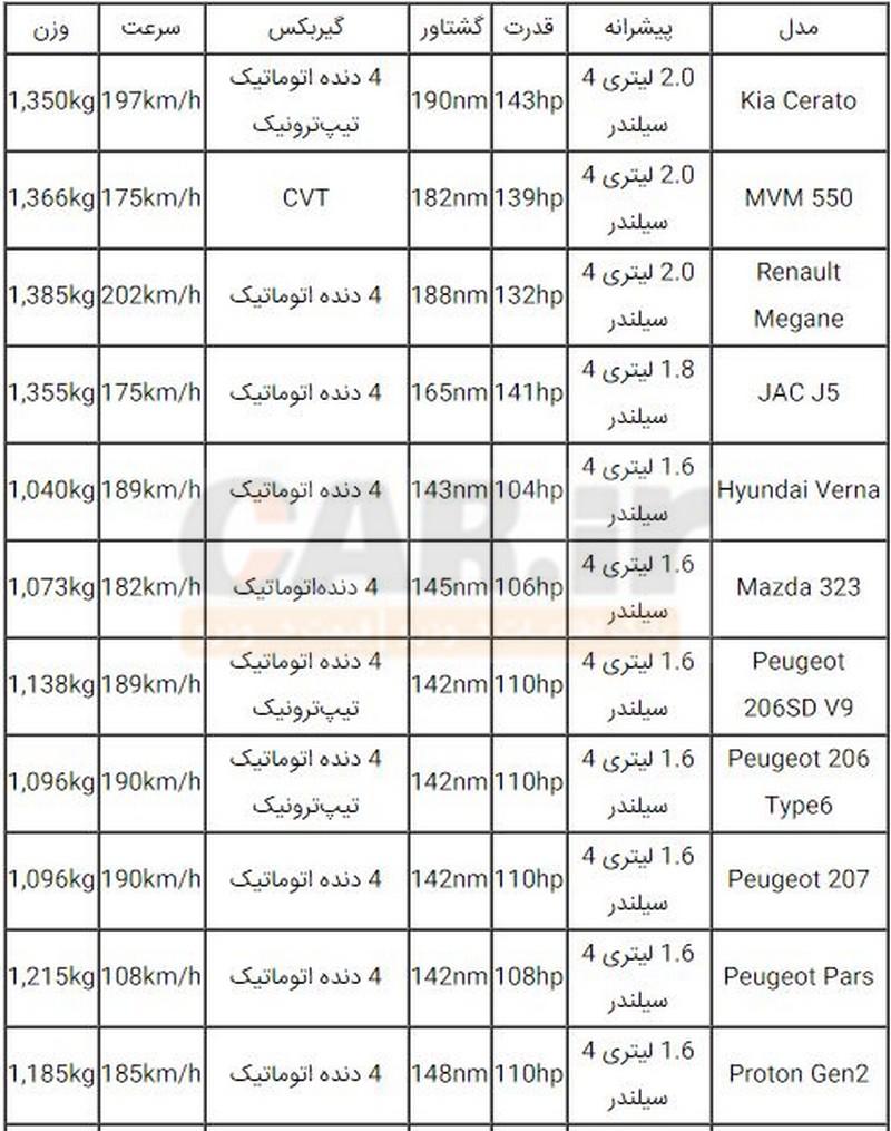 ارزانترین خودرو اتوماتیک در ایران