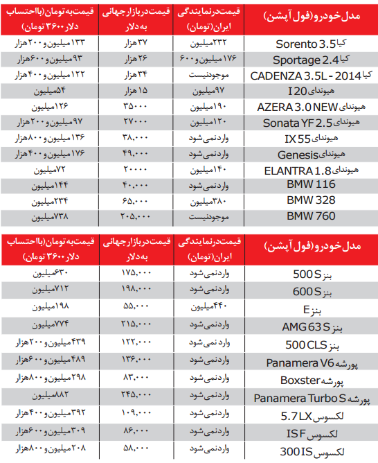 14 عامل گرانی خودروهای وارداتی در ایران