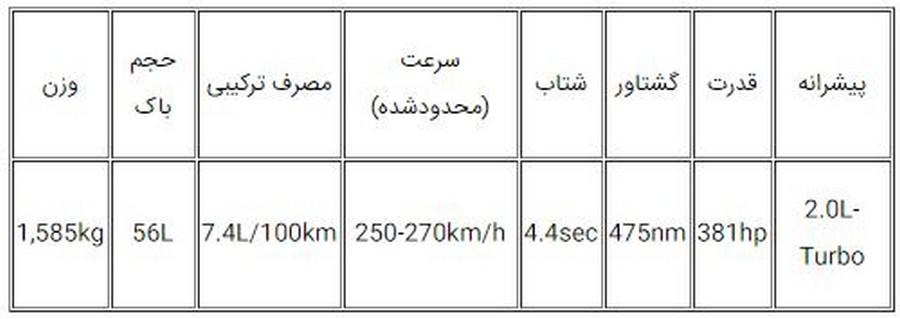 معرفی محصولات جدید مرسدس بنز و اسمارت در ایران
