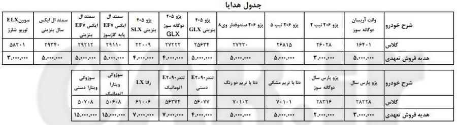 شرایط پیش فروش پلکانی آذر 95 محصولات ایران خودرو