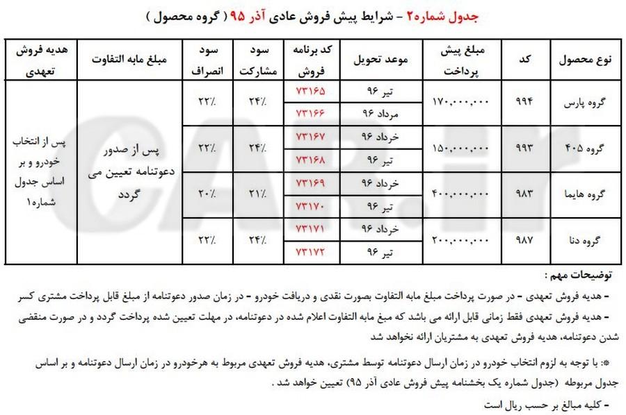 شرایط پیش فروش کلیه محصولات شرکت ایران خودرو