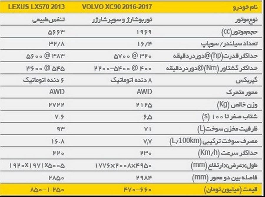 ۲۰۱۶ XC۹۰ و لکسوس LX۵۷۰ ۲۰۱۳