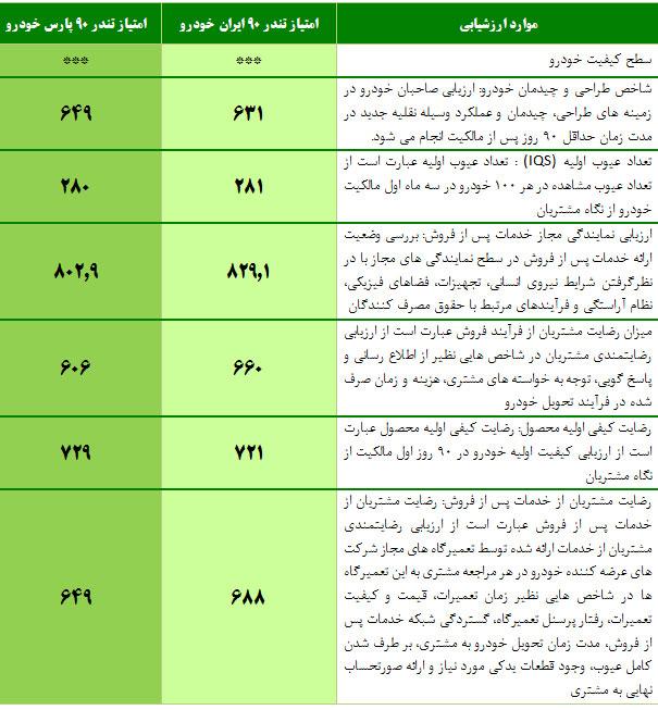 ال 90 ایرانخودرو با پارسخودرو چه تفاوتی دارد؟