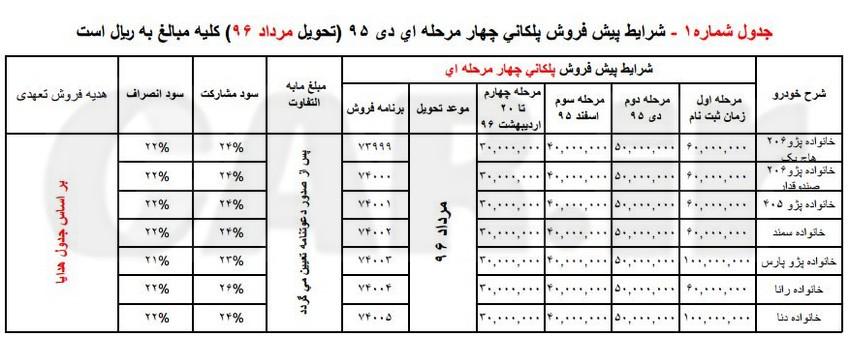 فروش پلکانی ایران خودرو،دی95