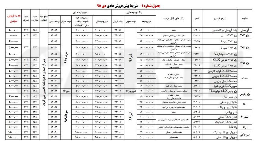 شرایط پیش فروش عادی دی ٩5ایران خودرو