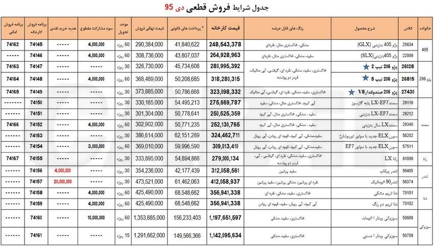 جدول شرایط فروش فوری محصولات ایران خودرو - دی ماه 95
