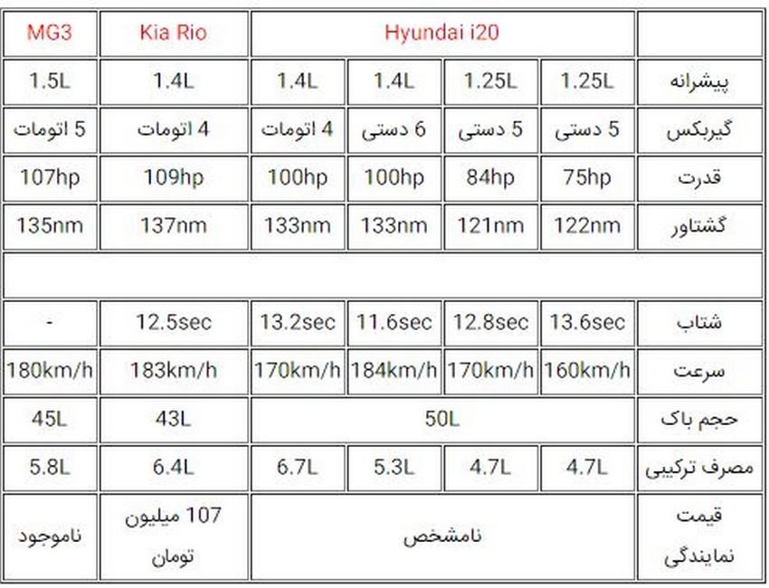 معرفی هیوندای i20 جدید؛ اولین هاچبک تولیدی هیوندای در ایران