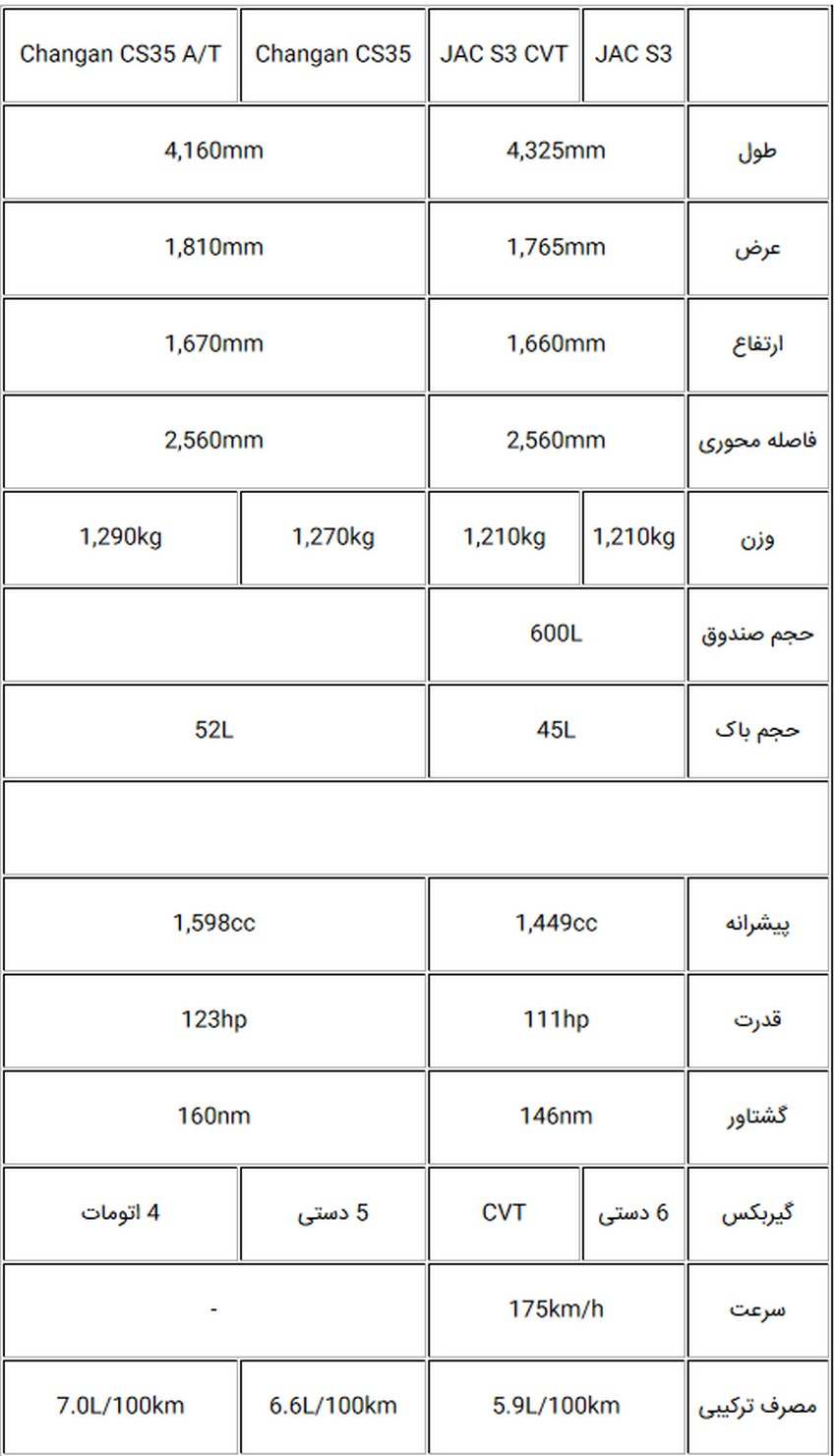 معرفی جک S3 ؛ دومین شاسیبلند جک در ایران