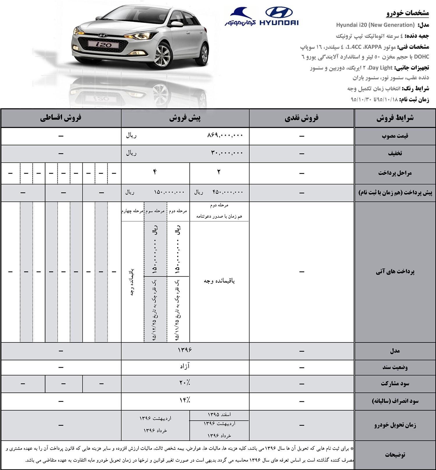 شرایط فروش هیوندای i۱۰ و i۲۰ اعلام شد