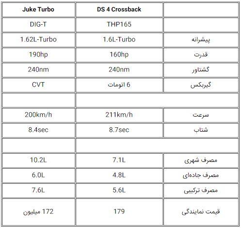 ds4 crossback در ایران