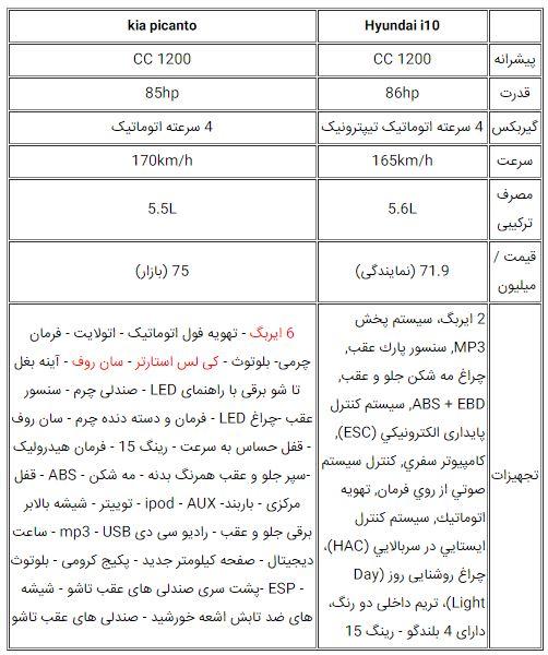 نقدی بر قیمت هیوندای i10 کرمان موتور