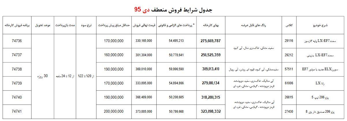 شرایط جدید فروش اقساطی محصولات ایران خودرو