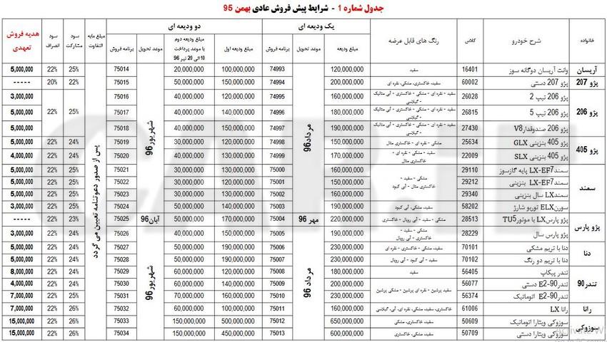 شرایط پیش فروش کلیه محصولات شرکت ایران خودرو در بهمن ماه 95