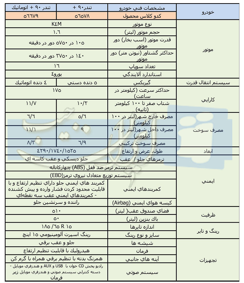 اخبار صنعت خودرو تندر90 پلاس محصول جدید ایران خودرو