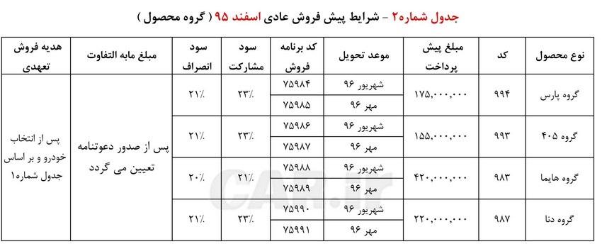 پیش فروش نوروزی محصولات ایران خودرو