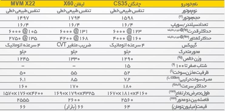 ام وی ام X۲۲ در برابر چانگان CS۳۵ و لیفان X۶۰