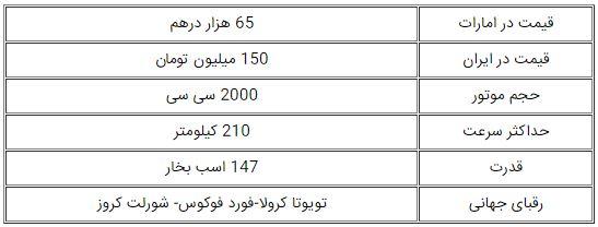 خط و نشان هیوندای النترا جدید برای تویوتا کرولا در ایران