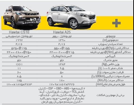 مهمانان جدید ریگان برای بازار خودرو ایران