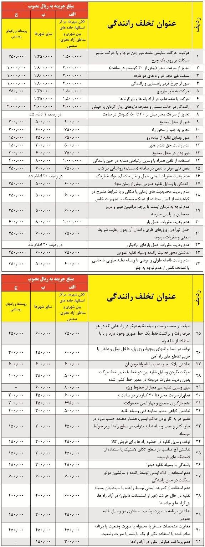 جدول کامل نرخ جریمه تخلفات رانندگی برای سال 96