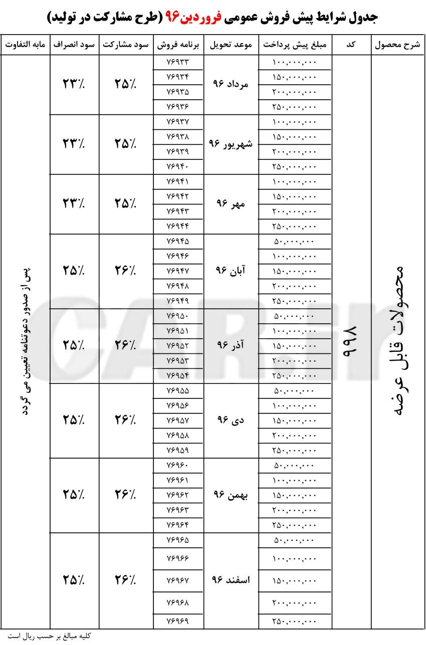 شرایط پیش فروش عمومی فروردین 96 محصولات ایران خودرو(طرح مشارکت در تولید)