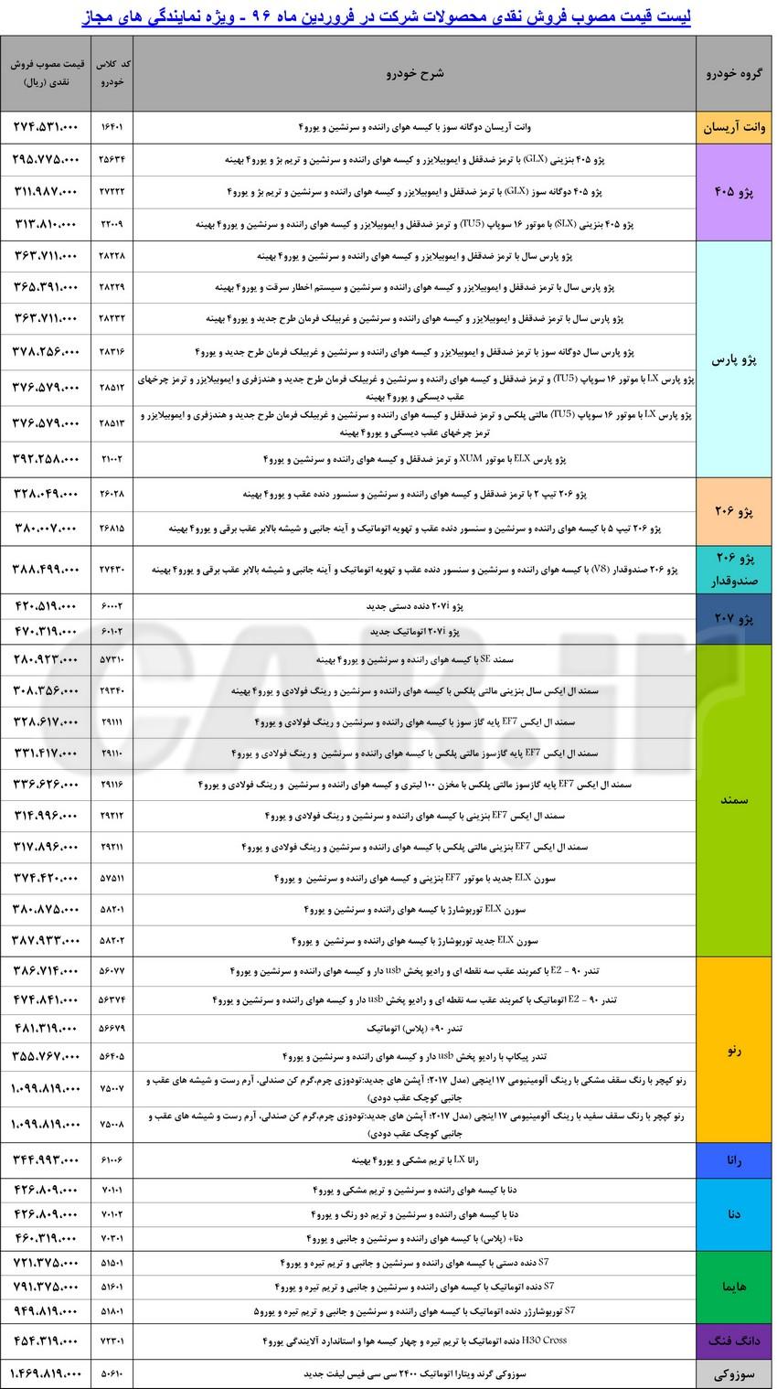 لیست قیمت محصولات ایران خودرو در فروردین ماه 96