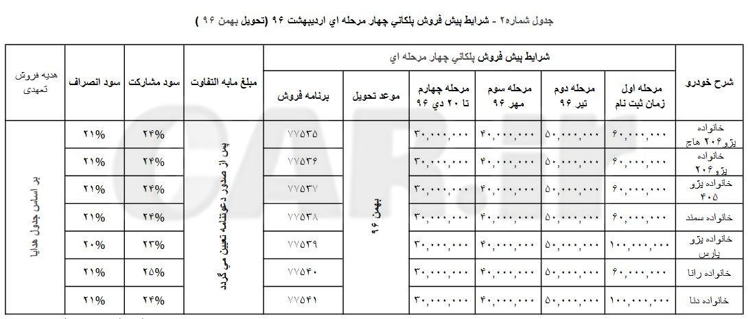 شرایط پیش فروش پلکانی اردیبھشت 96 محصولات ایران خودرو