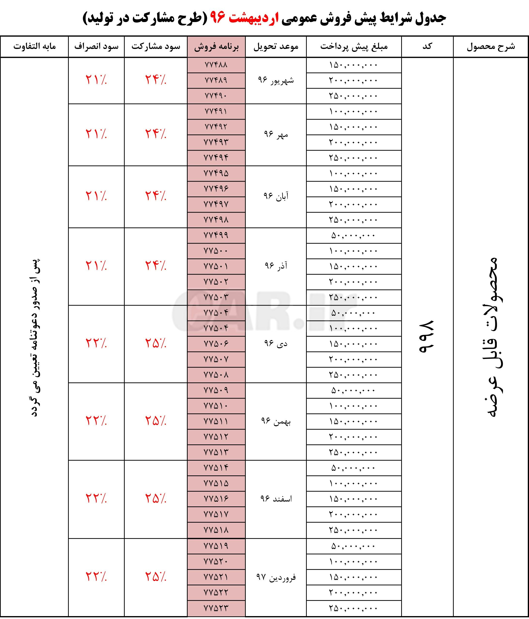 پیش فروش عمومی محصولات ایران خودرو با سود مشارکت 25 درصد