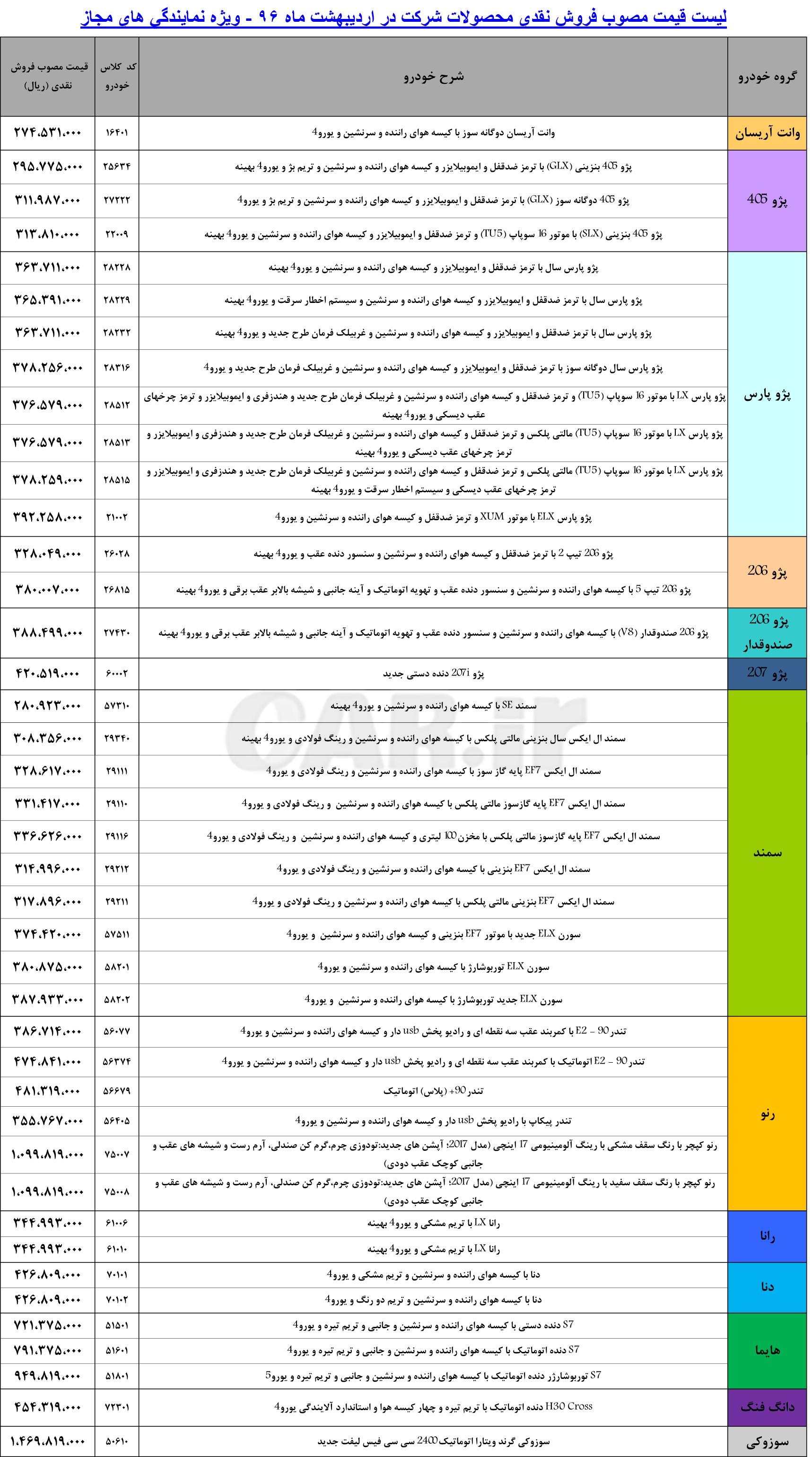 لیست قیمت کارخاتنه محصولات ایران خودرو -اردیبهشت 96