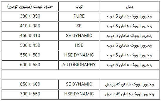 نخستین محصول هامان در ایران چقدر قیمت خواهد داشت