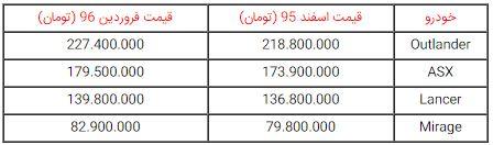 قیمت محصولات میتسوبیشی در ایران افزایش یافت