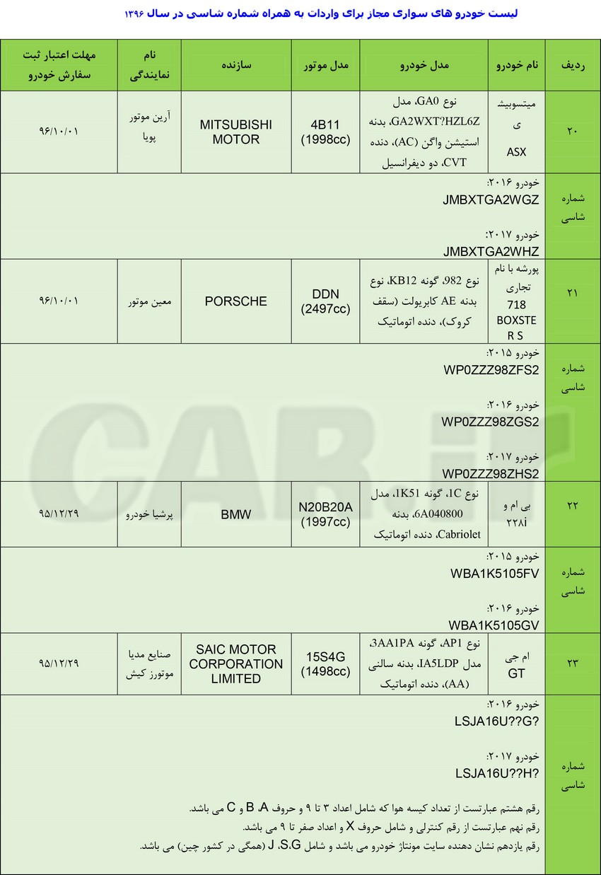 لیست خودروهای مجاز برای واردات  در سال 96