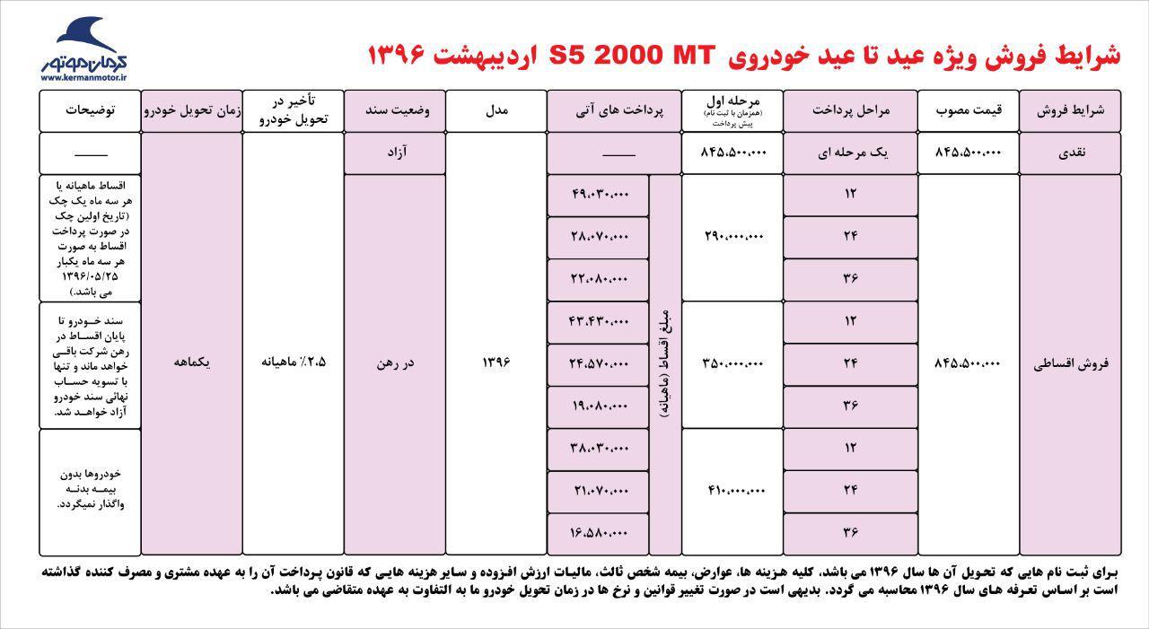 فروش محصولات کرمان موتور با اقساط 36 ماهه در طرح عید تا عید - اردیبهشت 96