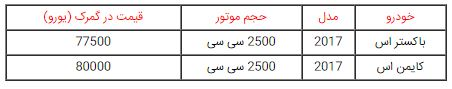 قیمت خودروهای پورشه قبل از ترخیص از گمرک