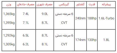سنترا، جدیدترین محصول نیسان برای بازار ایران