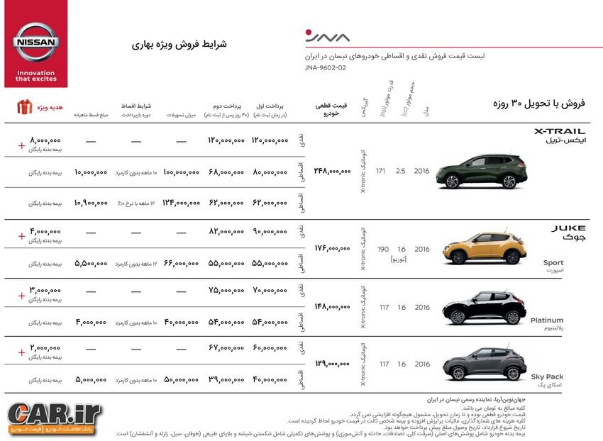 آغاز فروش اقساطی محصولات نیسان در ایران