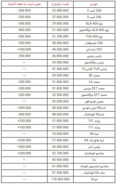 جزئیات قیمت خودروهای صفر در بازار تهران + جدول